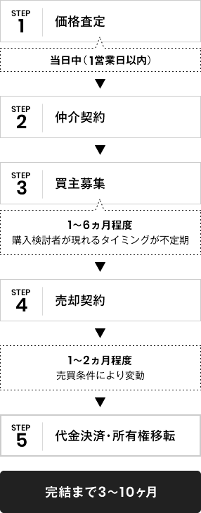 【STEP:1、価格査定(3営業⽇程度)】、【STEP:2、仲介契約】、【STEP:3、買主募集(1〜6ヵ月程度、購⼊検討者が現れるタイミングが不定期)】、【STEP:4、売買契約】、1〜2ヵ月程度、売買条件により変動、【STEP:5、代金決済・所有権移転】、完結まで3〜10ヶ⽉