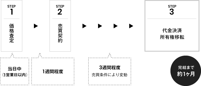 【STEP:1、価格査定(3営業⽇程度)】、1週間程度、【STEP:2、売買契約】、3週間程度、売買条件により変動、【STEP:3、代金決済・所有権移転】、完結まで約1ヶ⽉