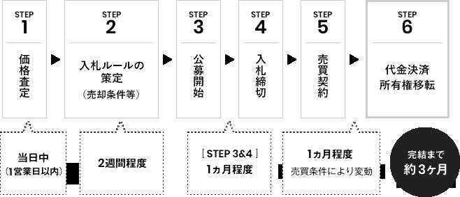 【STEP:1、価格査定(3営業⽇程度)】、【STEP:2、入札ルールの策定(売却条件等)(2週間程度)】、【STEP:3、公募開始)】、STEP3&4 1ヵ月程度、【STEP:4、入札締切】、【STEP:5、売買契約】、1ヵ月程度 売買条件により変動、【STEP:6、代金決済・所有権移転】、完結まで約3ヶ⽉