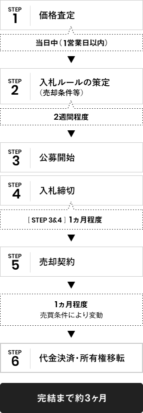 【STEP:1、価格査定(3営業⽇程度)】、【STEP:2、策定策定(売却条件等)(2週間程度)】、【STEP:3、公募開始)】、STEP3&4 1ヵ月程度、【STEP:4、入札締切】、【STEP:5、売買契約】、1ヵ月程度 売買条件により変動、【STEP:6、代金決済・所有権移転】、完結まで約3ヶ⽉